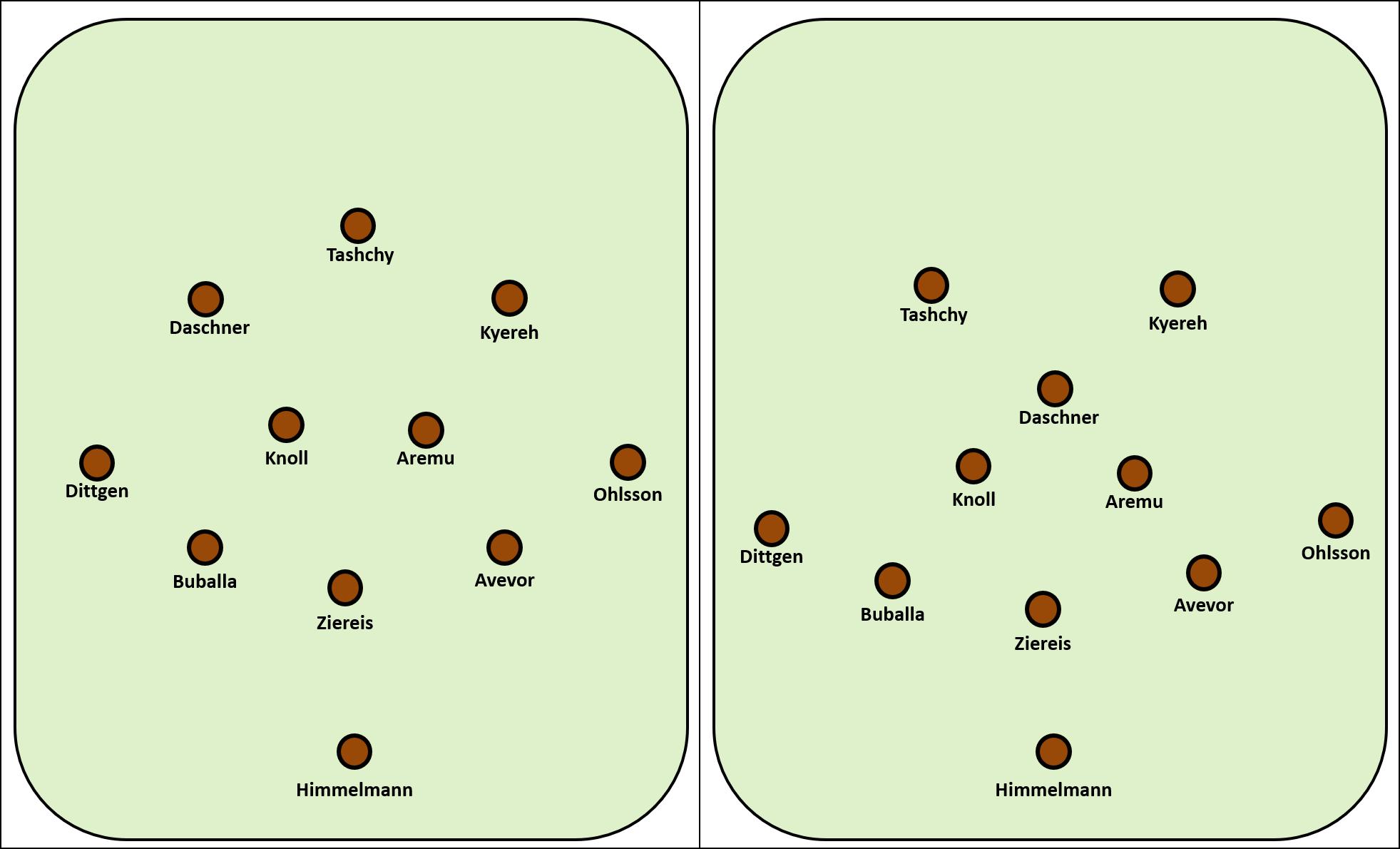 FC St. Pauli – SønderjyskE Futbold: Taktische Eindrücke