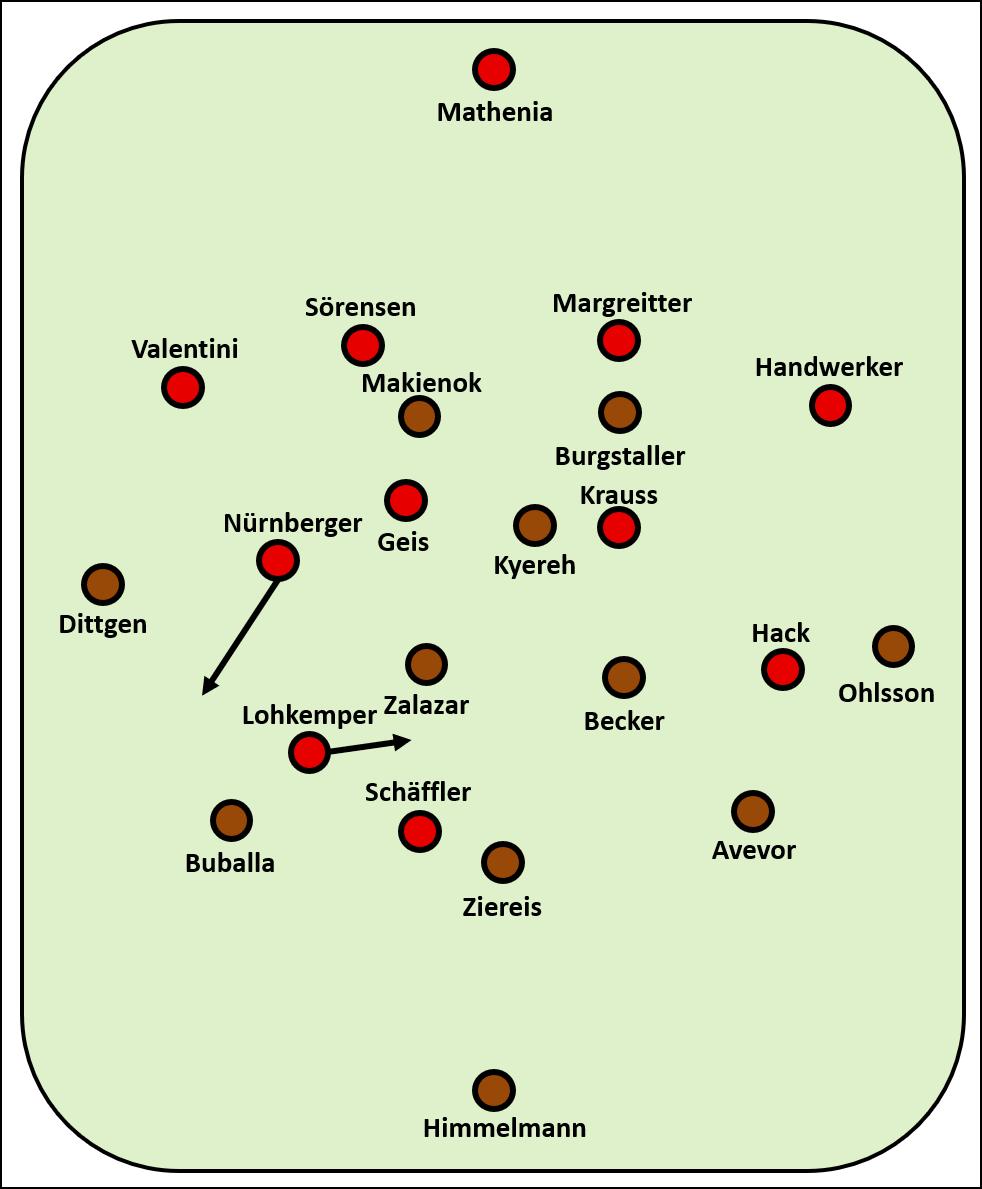 Offenes Visier, fast belohnt: FC St. Pauli – 1. FC Nürnberg 2:2